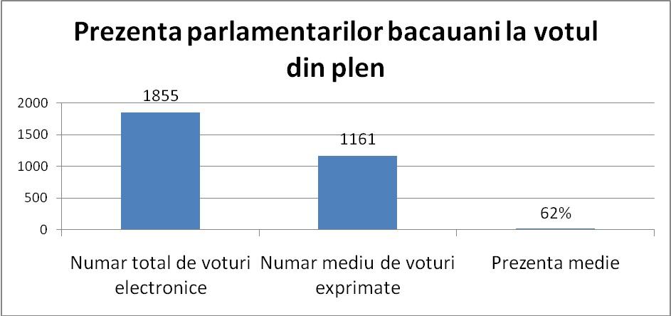 prezenta parlamentarilor