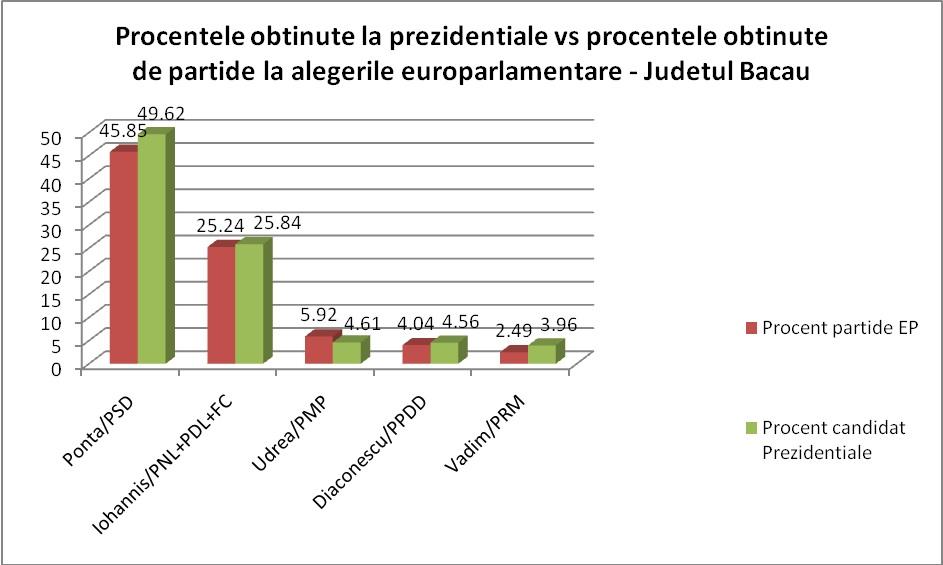 judet_procente