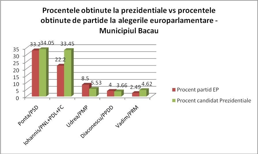 municipiu_procente