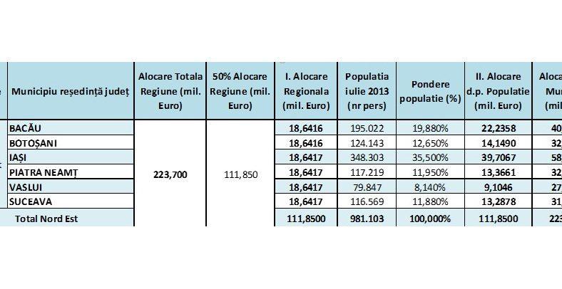 41 milioane de euro pentru investiții în municipiul Bacău prin POR 2014-2020