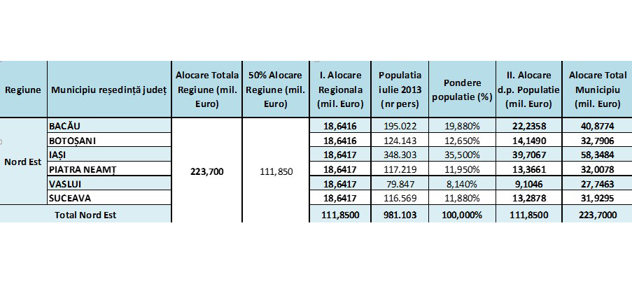 alocare-POR-2014-2020-2