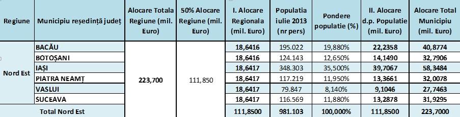 alocare-POR-2014-2020